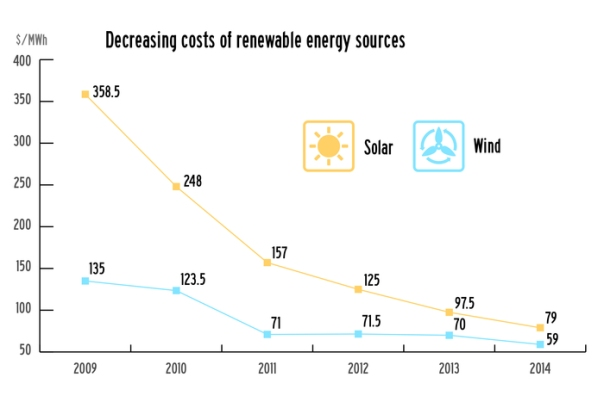 decreasing costs of renewables