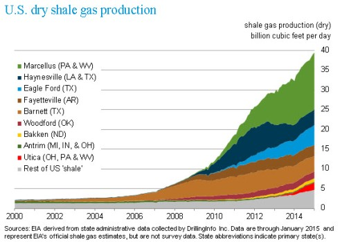 u.s.dry_shale_gas_production