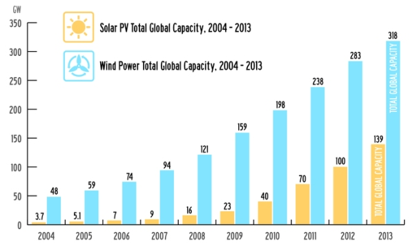 wind and solar capacities