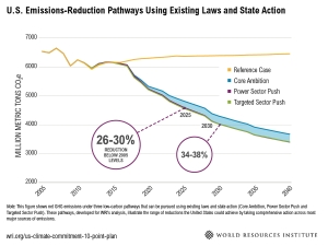 Emissions-Reduction Pathways, Copyright 2015 World Resources Institute