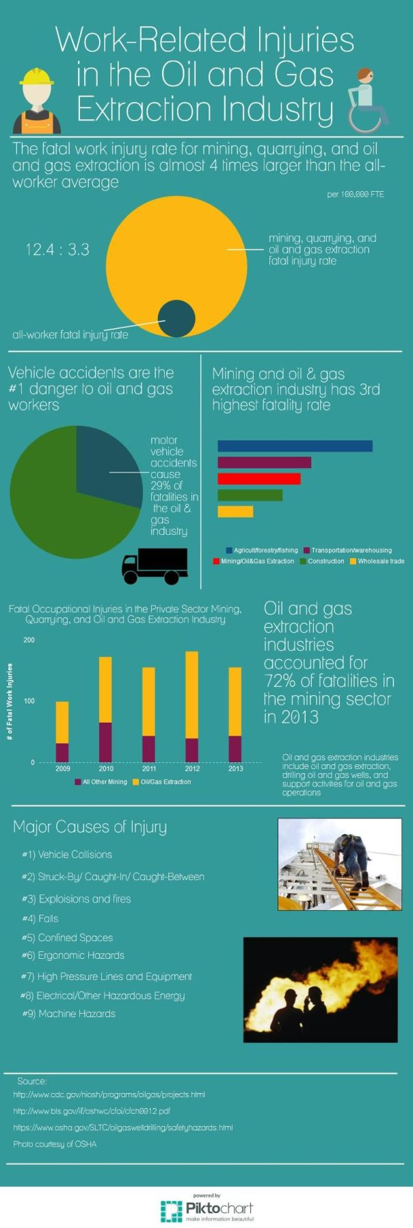 Injuries in Oil and Gas Exploration